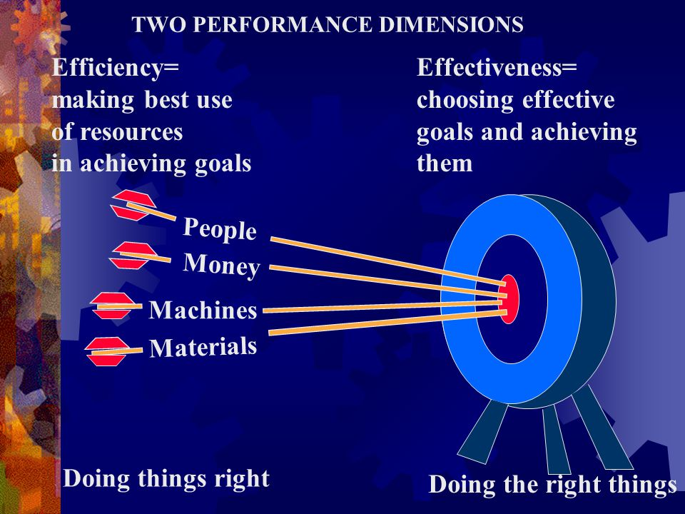 People Money Machines Materials Doing the right things TWO PERFORMANCE DIMENSIONS Efficiency= making best use of resources in achieving goals Effectiv