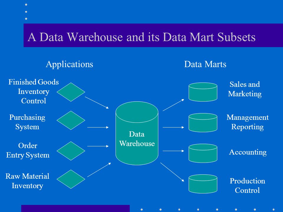 Data Warehouse Challenge The task of extracting, cleaning and loading information into a data warehouse takes an enormous amount of time and effort. E