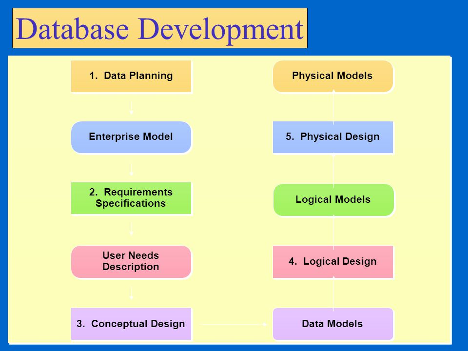 Database Advantages Centralized management of data, access, utilization and security. Provides greater data flexibility. Increases access and availabi