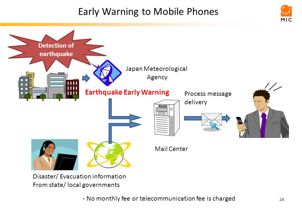 24 - No monthly fee or telecommunication fee is charged Detection of earthquake Disaster/ Evacuation information From state/ local governments Mail Center Earthquake Early Warning Japan Meteorological Agency Process message delivery Early Warning to Mobile Phones