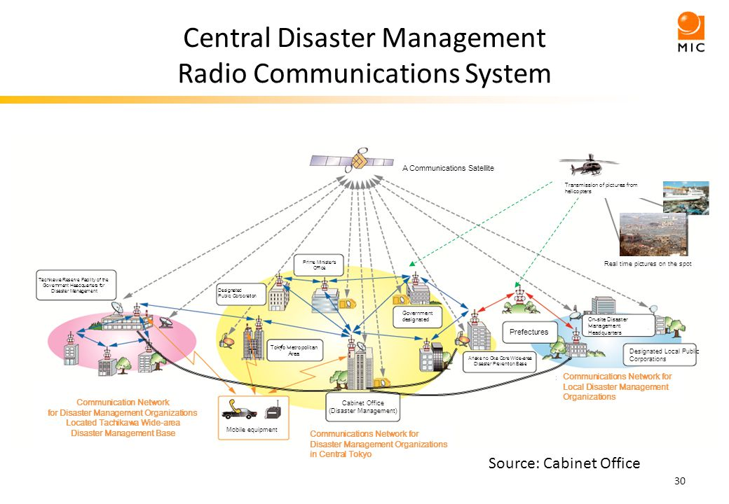 Central Disaster Management Radio Communications System 30 ( ) On-site Disaster Management Headquarters Designated Local Public Corporations Prefectures Ariake no Oka Core Wide-area Disaster Prevention Base Government designated Cabinet Office (Disaster Management) Tokyo Metropolitan Area Prime Ministers Office Designated Public Corporation Tachikawa Reserve Facility of the Government Headquarters for Disaster Management Communication Network for Disaster Management Organizations Located Tachikawa Wide-area Disaster Management Base Communications Network for Disaster Management Organizations in Central Tokyo Communications Network for Local Disaster Management Organizations Real time pictures on the spot A Communications Satellite Mobile equipment Transmission of pictures from helicopters Source: Cabinet Office