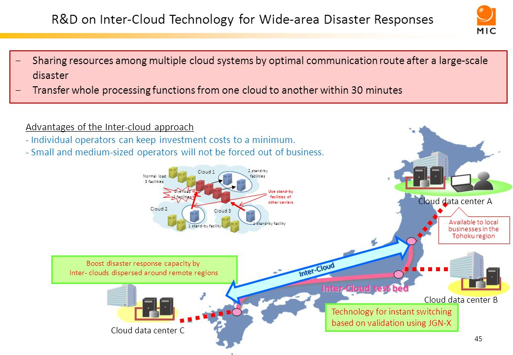 R&D on Inter-Cloud Technology for Wide-area Disaster Responses 45 - Sharing resources among multiple cloud systems by optimal communication route after a large-scale disaster - Transfer whole processing functions from one cloud to another within 30 minutes Technology for instant switching based on validation using JGN-X Boost disaster response capacity by Inter- clouds dispersed around remote regions Cloud data center B Cloud data center C Inter-Cloud test bed Inter-Cloud Available to local businesses in the Tohoku region Cloud data center A Advantages of the Inter-cloud approach - Individual operators can keep investment costs to a minimum.