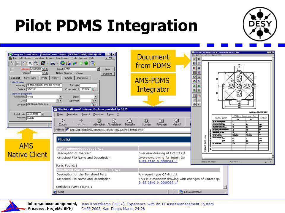 CHEP 2003, San Diego, March 24-28 Jens Kreutzkamp (DESY): Experience with an IT Asset Management System Pilot PDMS Integration AMS Native Client AMS-PDMS Integrator Document from PDMS