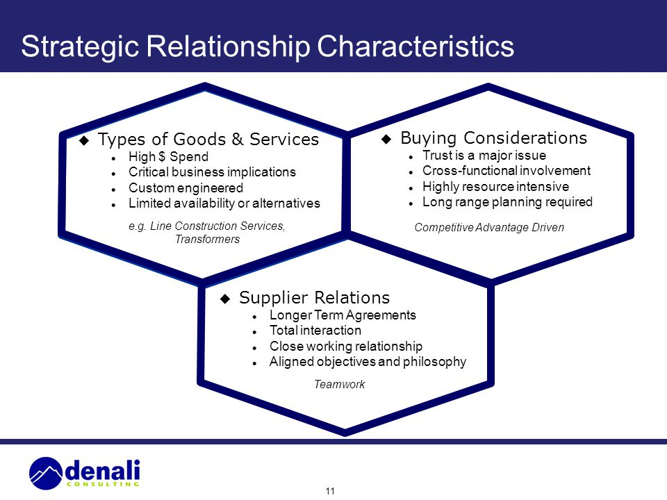 11 Strategic Relationship Characteristics u Types of Goods & Services l High $ Spend l Critical business implications l Custom engineered l Limited av