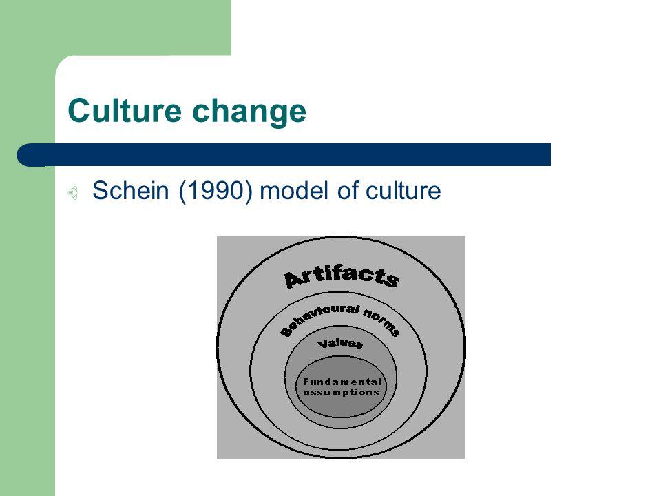 Culture change Schein (1990) model of culture