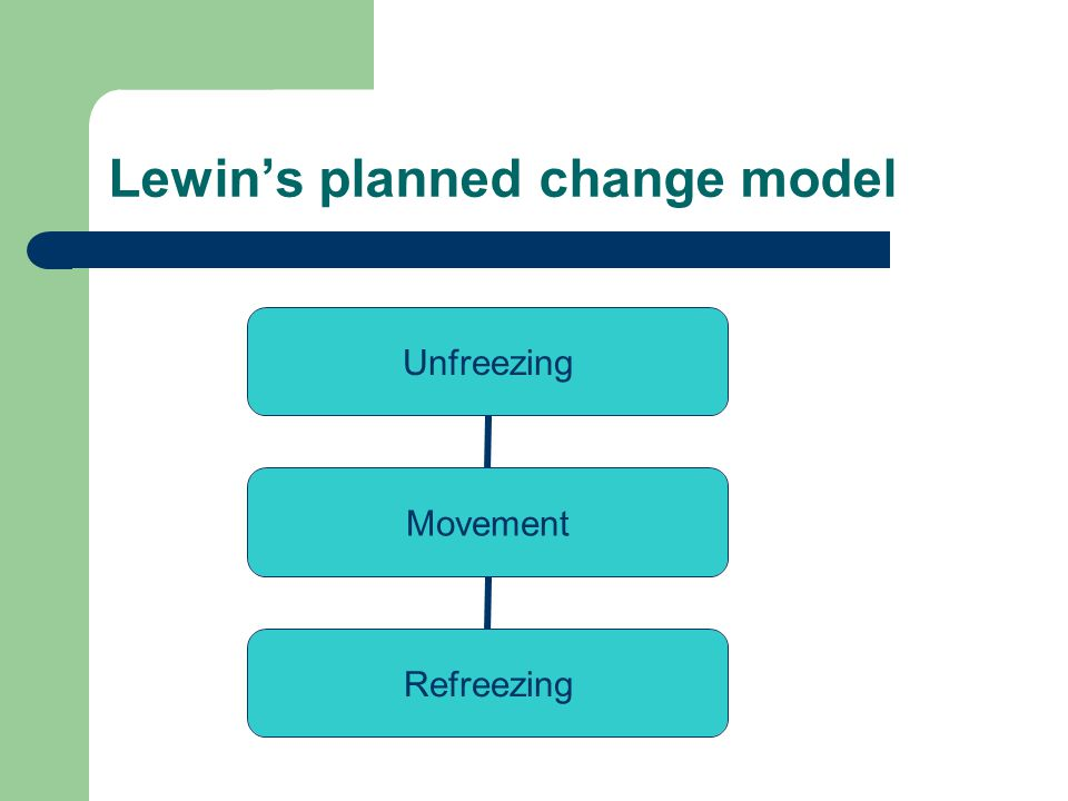 Lewins planned change model Unfreezing Movement Refreezing