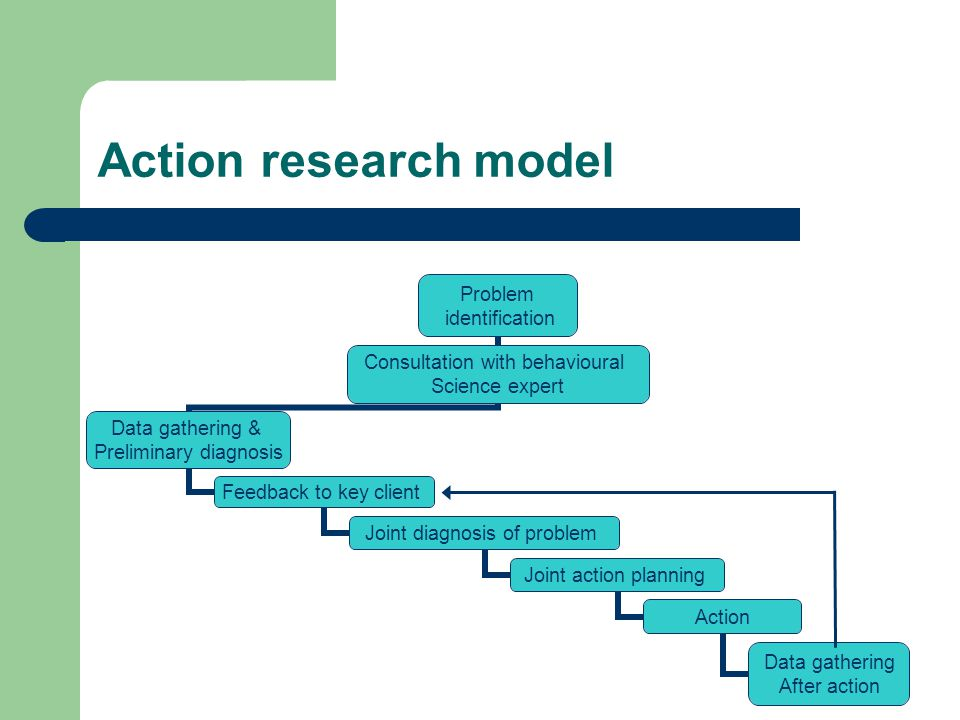 Action research model Problem identification Consultation with behavioural Science expert Data gathering & Preliminary diagnosis Feedback to key client Joint diagnosis of problem Joint action planning Action Data gathering After action