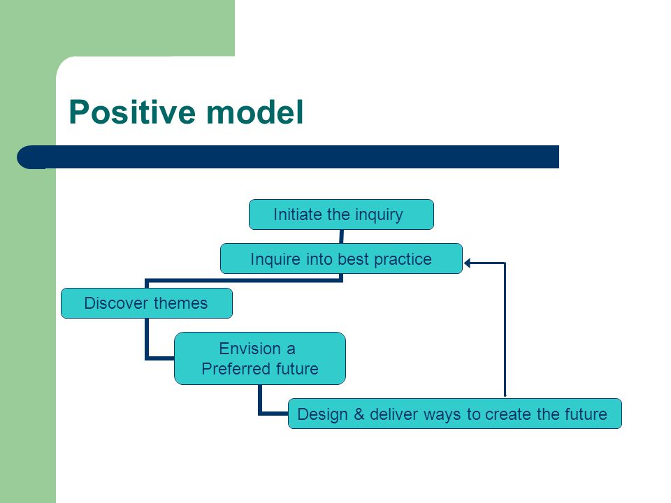Positive model Initiate the inquiry Inquire into best practice Discover themes Envision a Preferred future Design & deliver ways to create the future