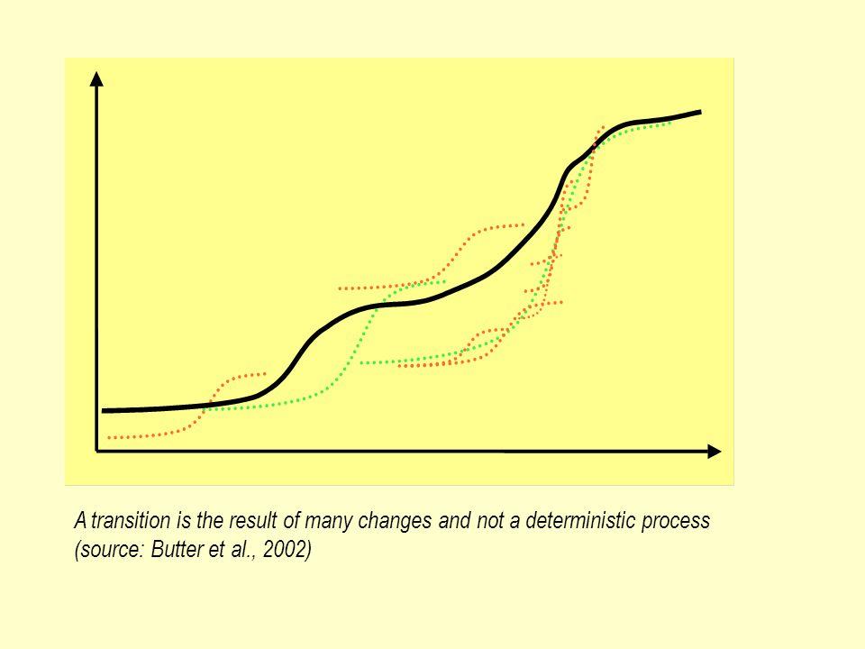 Transition phases Take off Breakthrough Predevelopment Stabilisation Time Magnitude of societal change Rotmans, Kemp, van Asselt (2001)