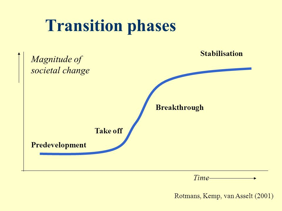 Transition phases Take off Breakthrough Predevelopment Stabilisation Time Magnitude of societal change Rotmans, Kemp, van Asselt (2001)