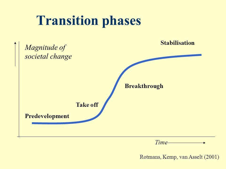 Transition management ….