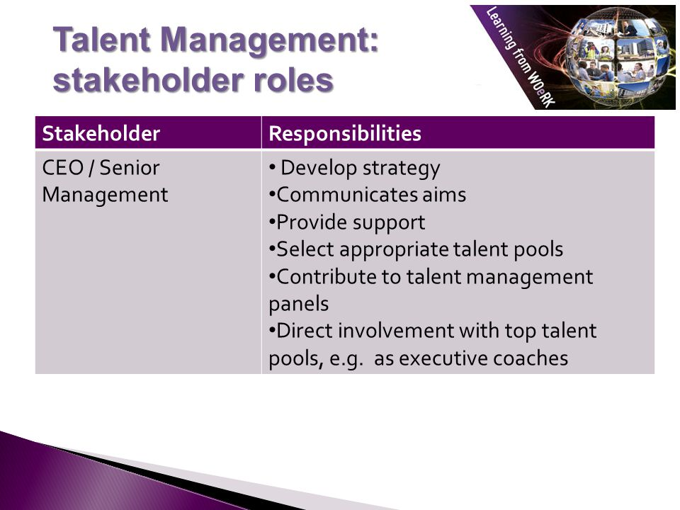 Talent Management: stakeholder roles StakeholderResponsibilities CEO / Senior Management Develop strategy Communicates aims Provide support Select appropriate talent pools Contribute to talent management panels Direct involvement with top talent pools, e.g.