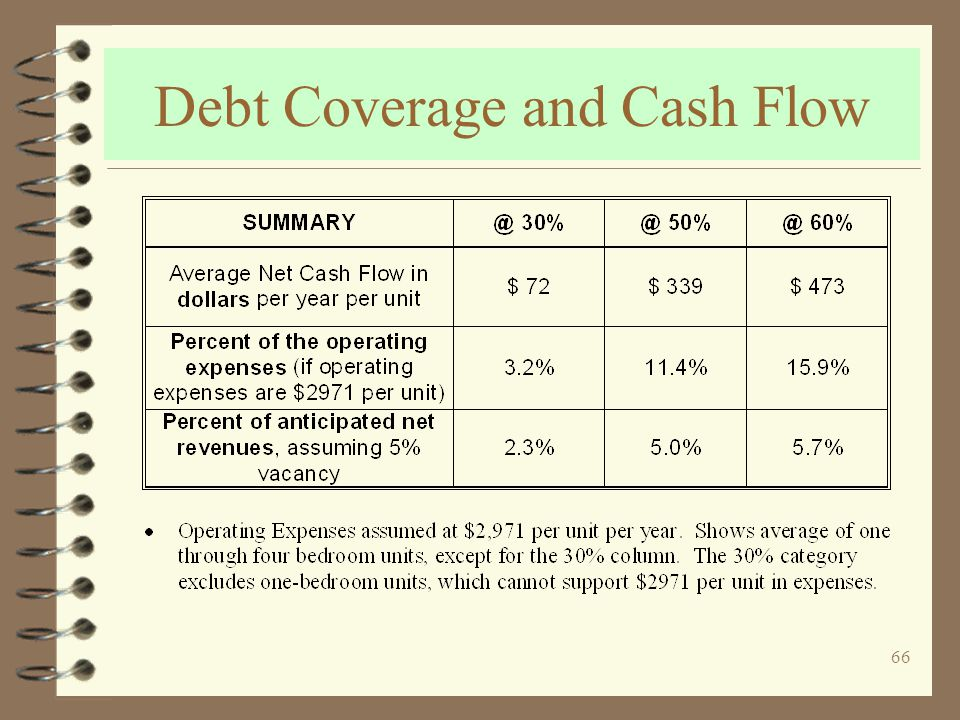 66 Debt Coverage and Cash Flow