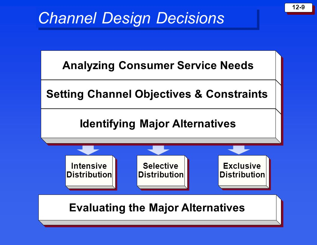 12-10 Channel Management Decisions Selecting Motivating Evaluating FEEDBACK