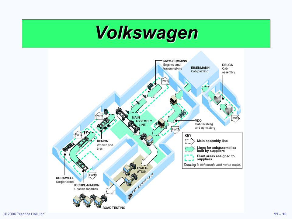 © 2006 Prentice Hall, Inc.11 – 10 Volkswagen