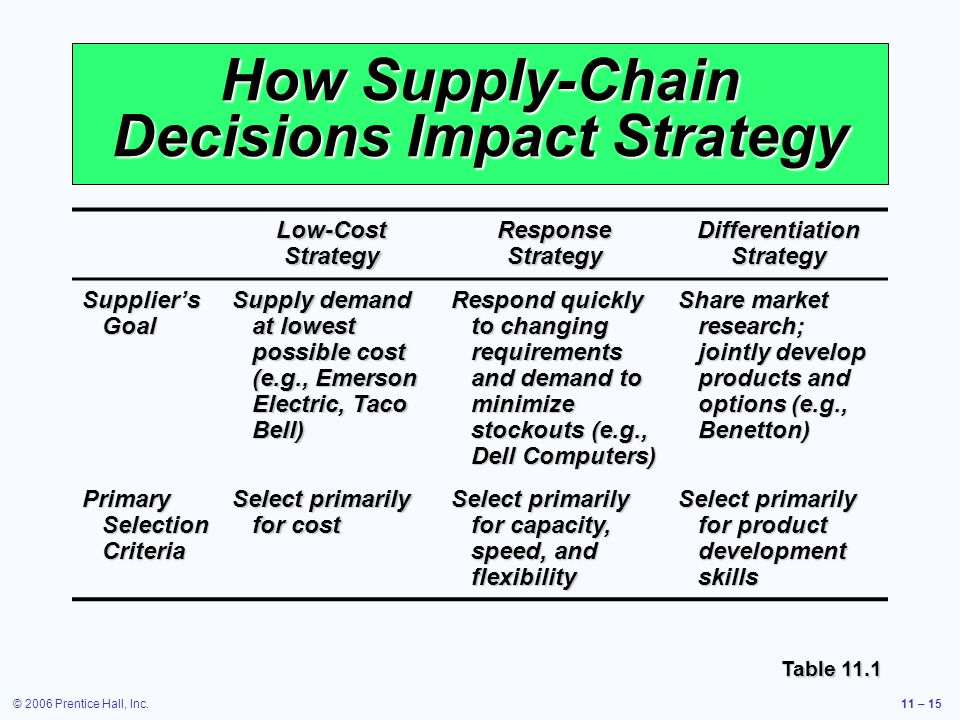 © 2006 Prentice Hall, Inc.11 – 15 How Supply-Chain Decisions Impact Strategy Low-Cost Strategy Response Strategy Differentiation Strategy Suppliers Goal Supply demand at lowest possible cost (e.g., Emerson Electric, Taco Bell) Respond quickly to changing requirements and demand to minimize stockouts (e.g., Dell Computers) Share market research; jointly develop products and options (e.g., Benetton) Primary Selection Criteria Select primarily for cost Select primarily for capacity, speed, and flexibility Select primarily for product development skills Table 11.1