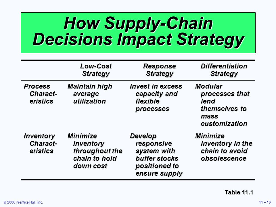© 2006 Prentice Hall, Inc.11 – 16 How Supply-Chain Decisions Impact Strategy Low-Cost Strategy Response Strategy Differentiation Strategy Process Charact- eristics Maintain high average utilization Invest in excess capacity and flexible processes Modular processes that lend themselves to mass customization Inventory Charact- eristics Minimize inventory throughout the chain to hold down cost Develop responsive system with buffer stocks positioned to ensure supply Minimize inventory in the chain to avoid obsolescence Table 11.1