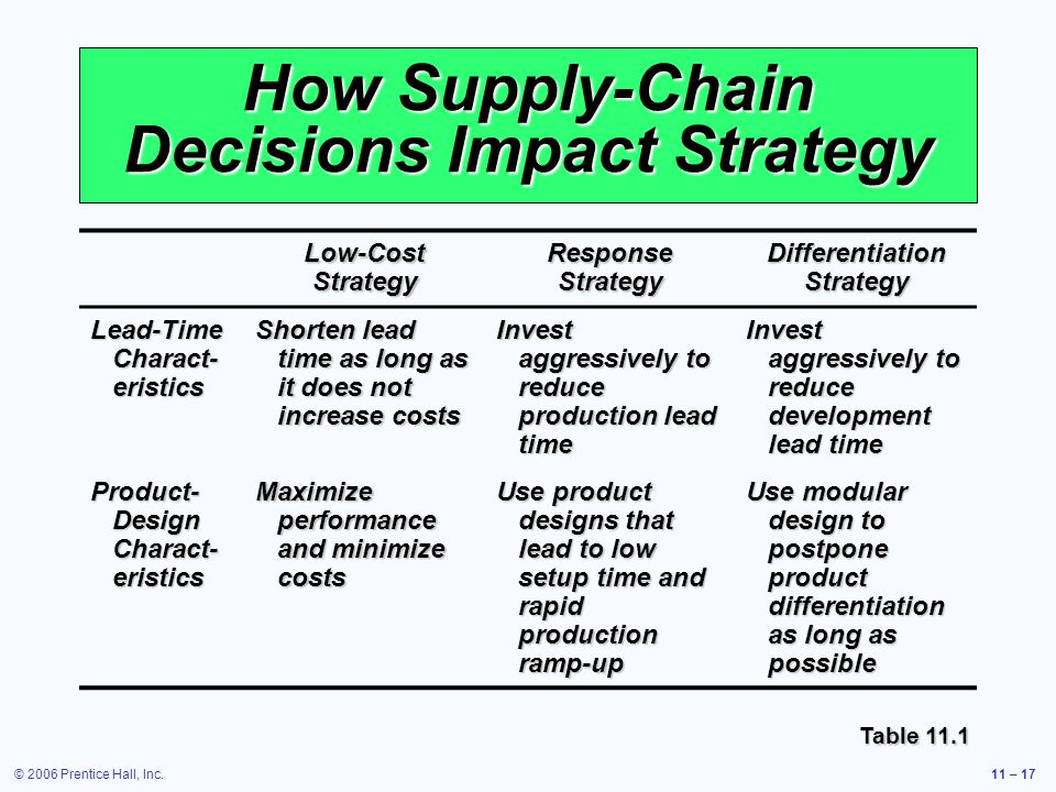 © 2006 Prentice Hall, Inc.11 – 17 How Supply-Chain Decisions Impact Strategy Low-Cost Strategy Response Strategy Differentiation Strategy Lead-Time Charact- eristics Shorten lead time as long as it does not increase costs Invest aggressively to reduce production lead time Invest aggressively to reduce development lead time Product- Design Charact- eristics Maximize performance and minimize costs Use product designs that lead to low setup time and rapid production ramp-up Use modular design to postpone product differentiation as long as possible Table 11.1