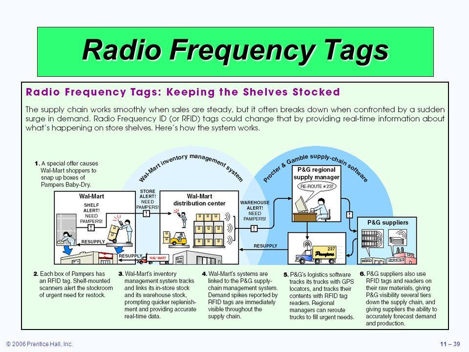 © 2006 Prentice Hall, Inc.11 – 39 Radio Frequency Tags