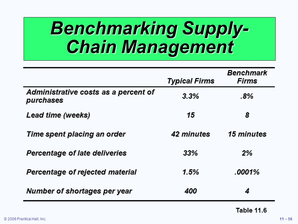 © 2006 Prentice Hall, Inc.11 – 56 Benchmarking Supply- Chain Management Table 11.6 Typical Firms Benchmark Firms Administrative costs as a percent of purchases 3.3%.8% Lead time (weeks) 158 Time spent placing an order 42 minutes 15 minutes Percentage of late deliveries 33%2% Percentage of rejected material 1.5%.0001% Number of shortages per year 4004