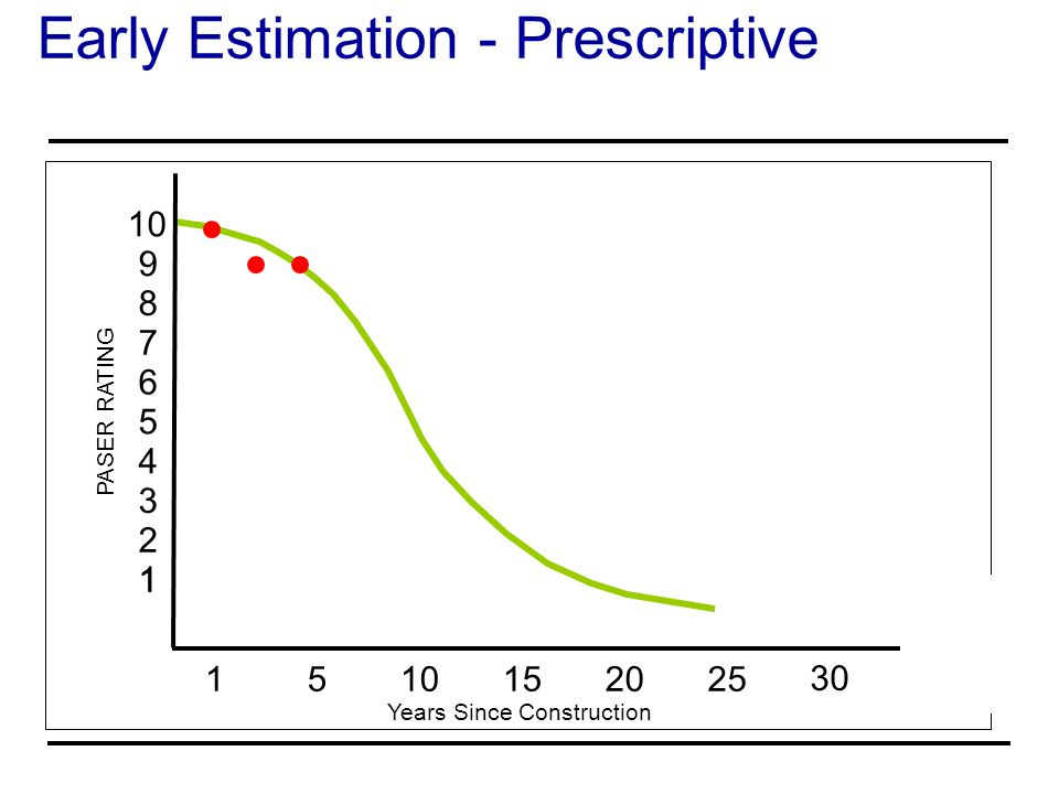 Early Estimation - Prescriptive Years Since Construction PASER RATING 10 1 9 8 7 6 5 4 3 2121 1 5 152025 30