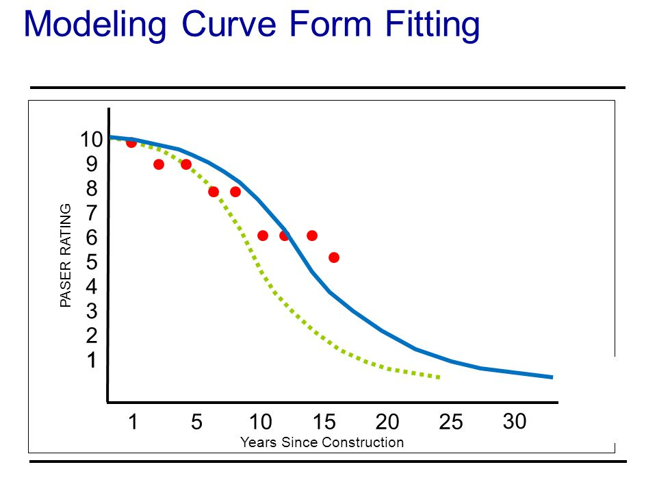 Modeling Curve Form Fitting Years Since Construction PASER RATING 10 1 9 8 7 6 5 4 3 2121 1 5 152025 30