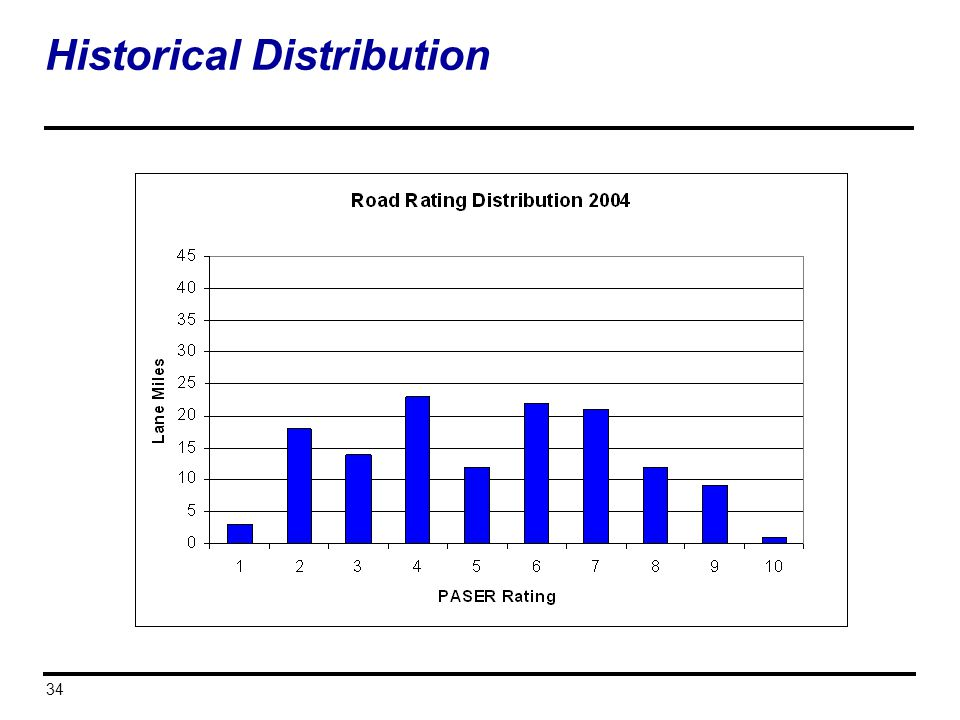 34 Historical Distribution