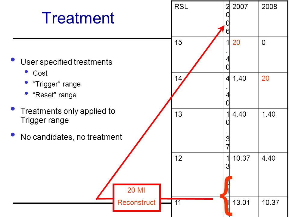 Treatment User specified treatments Cost Trigger range Reset range Treatments only applied to Trigger range No candidates, no treatment RSL20062006 20