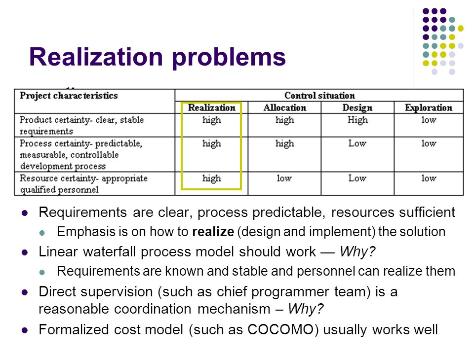 Realization problems Requirements are clear, process predictable, resources sufficient Emphasis is on how to realize (design and implement) the solution Linear waterfall process model should work Why.