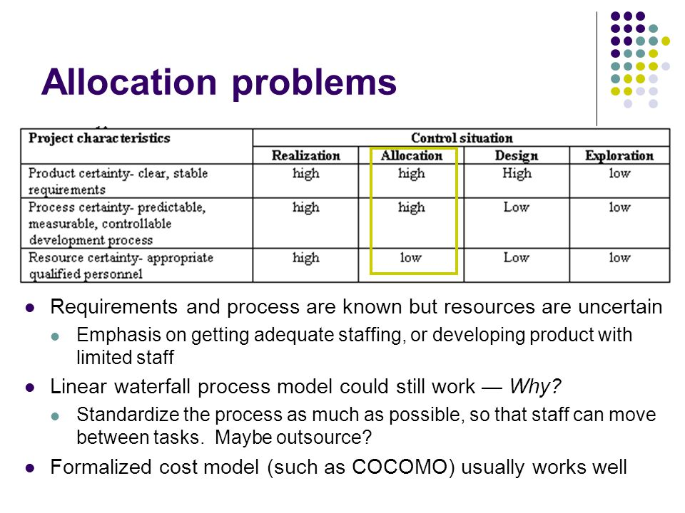 Allocation problems Requirements and process are known but resources are uncertain Emphasis on getting adequate staffing, or developing product with limited staff Linear waterfall process model could still work Why.