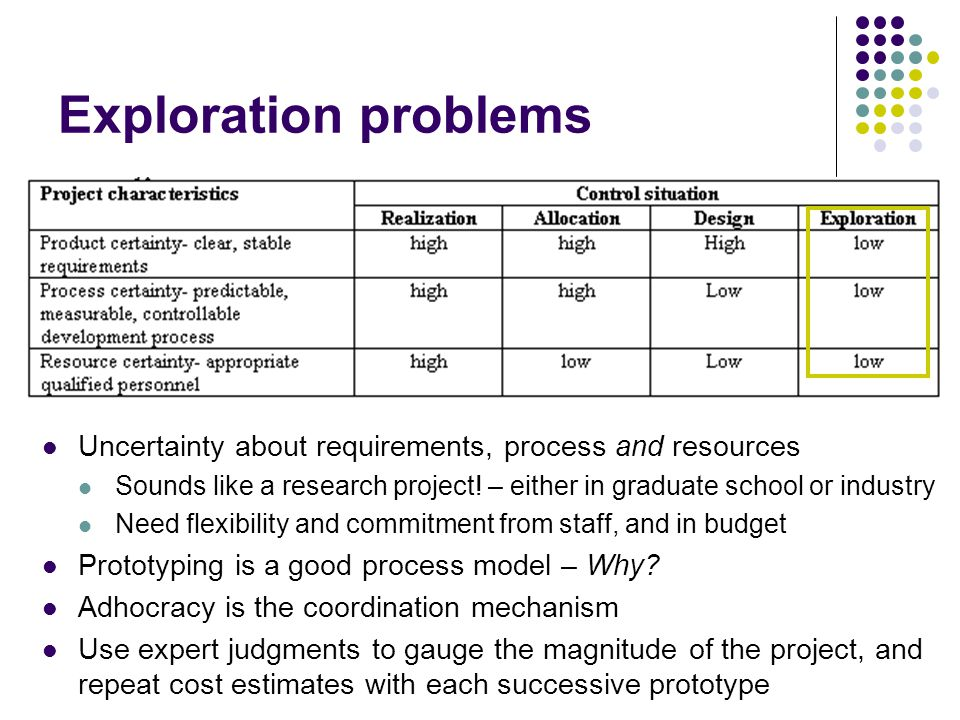 Exploration problems Uncertainty about requirements, process and resources Sounds like a research project.