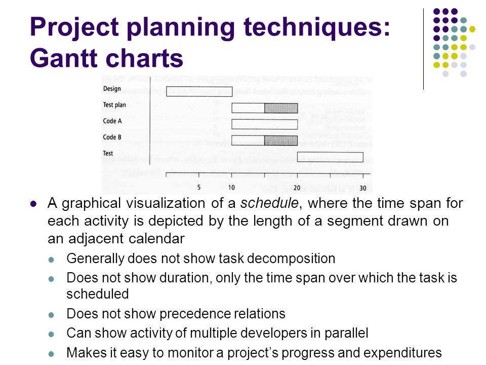 Project planning techniques: Gantt charts A graphical visualization of a schedule, where the time span for each activity is depicted by the length of a segment drawn on an adjacent calendar Generally does not show task decomposition Does not show duration, only the time span over which the task is scheduled Does not show precedence relations Can show activity of multiple developers in parallel Makes it easy to monitor a projects progress and expenditures