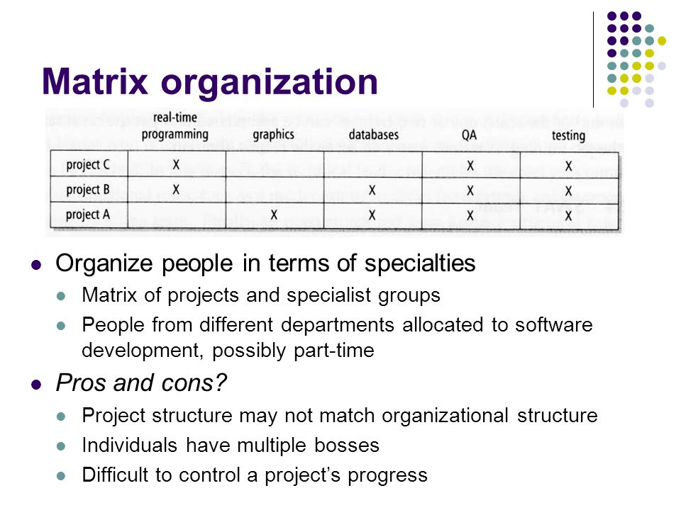 Matrix organization Organize people in terms of specialties Matrix of projects and specialist groups People from different departments allocated to software development, possibly part-time Pros and cons.