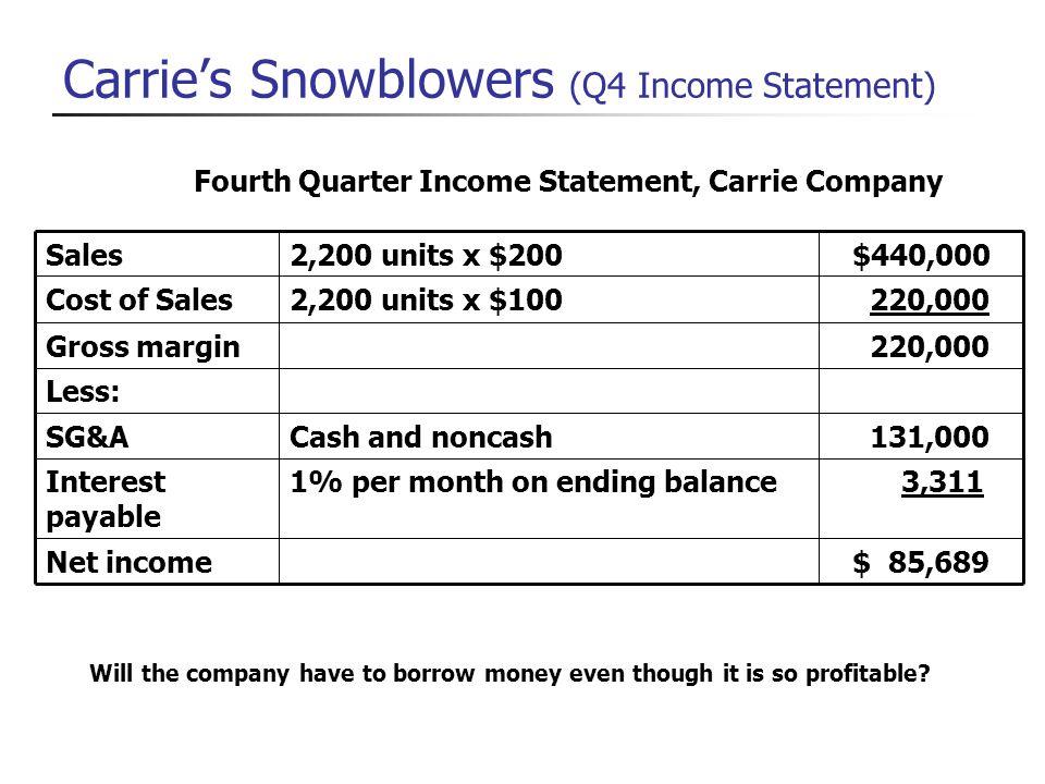 Carries Snowblowers (Q4 Income Statement) $ 85,689Net income 3,3111% per month on ending balanceInterest payable 131,000Cash and noncashSG&A Less: 220
