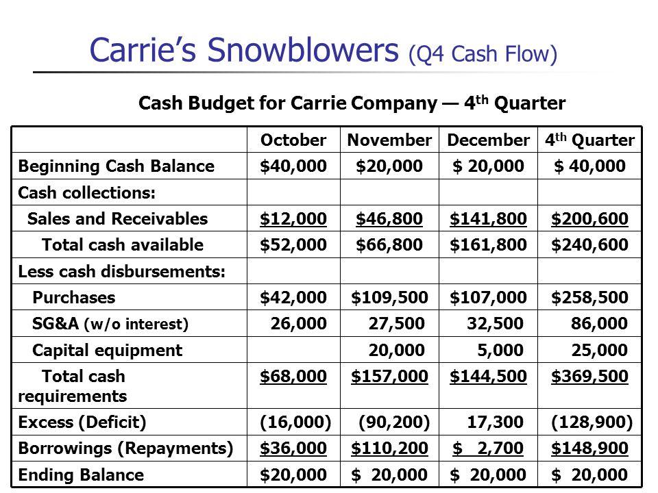 Carries Snowblowers (Q4 Cash Flow) (128,900) 17,300 (90,200) (16,000)Excess (Deficit) $369,500$144,500$157,000$68,000 Total cash requirements $258,500