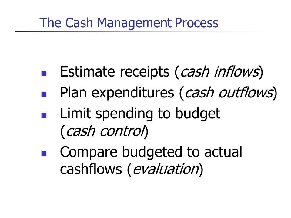 The Cash Management Process Estimate receipts (cash inflows) Plan expenditures (cash outflows) Limit spending to budget (cash control) Compare budgete