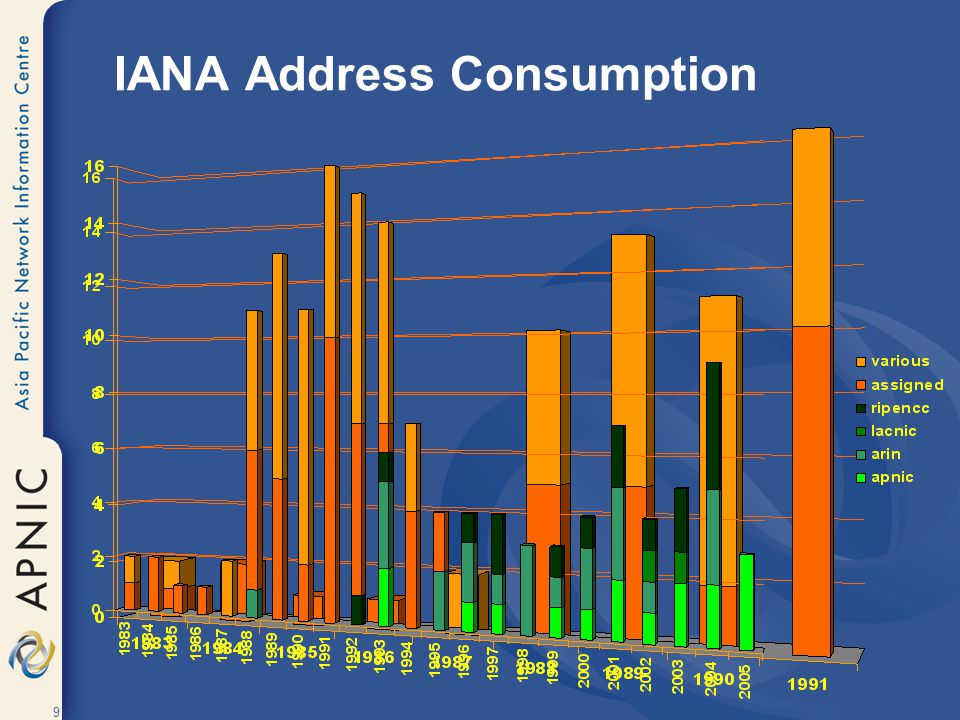 40 Every site receives a /48 –Providing 65,536 /64 (LAN) addresses IPv6 – Site addressing /48