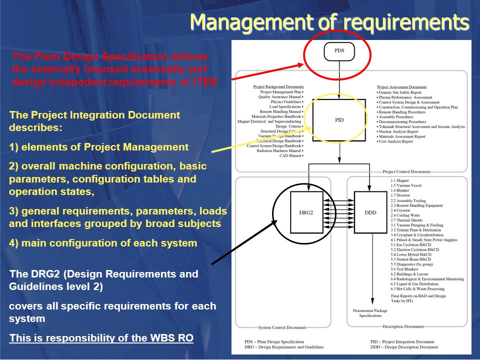 Management of requirements The Plant Design Specification defines the externally imposed essentially and design indepedent requirements of ITER The Pr