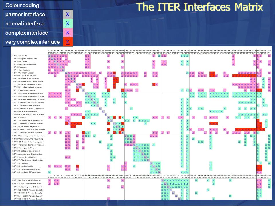 The ITER Interfaces Matrix Colour coding: partner interfaceX normal interfaceX complex interfaceX very complex interfaceX