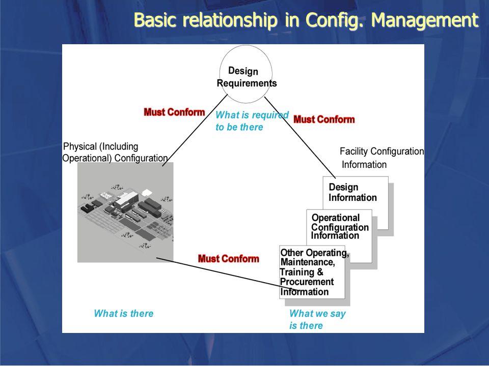 Basic relationship in Config. Management
