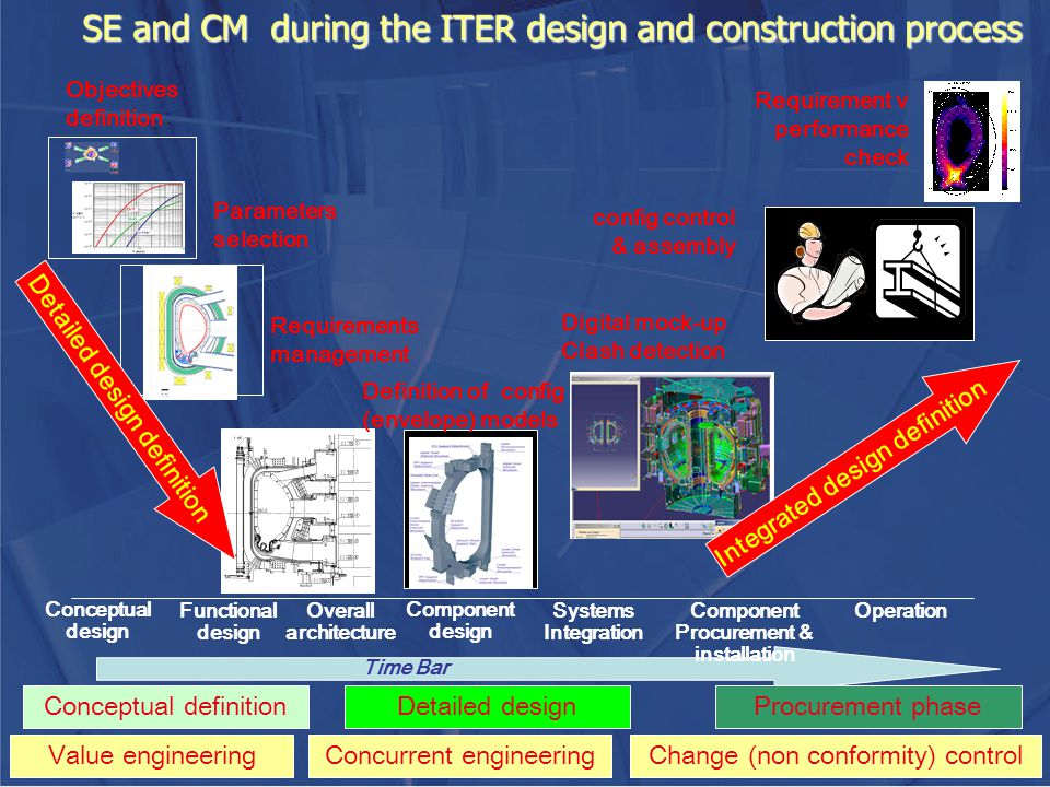 SE and CM during the ITER design and construction process Time Bar Conceptual design Component design Functional design Overall architecture Component