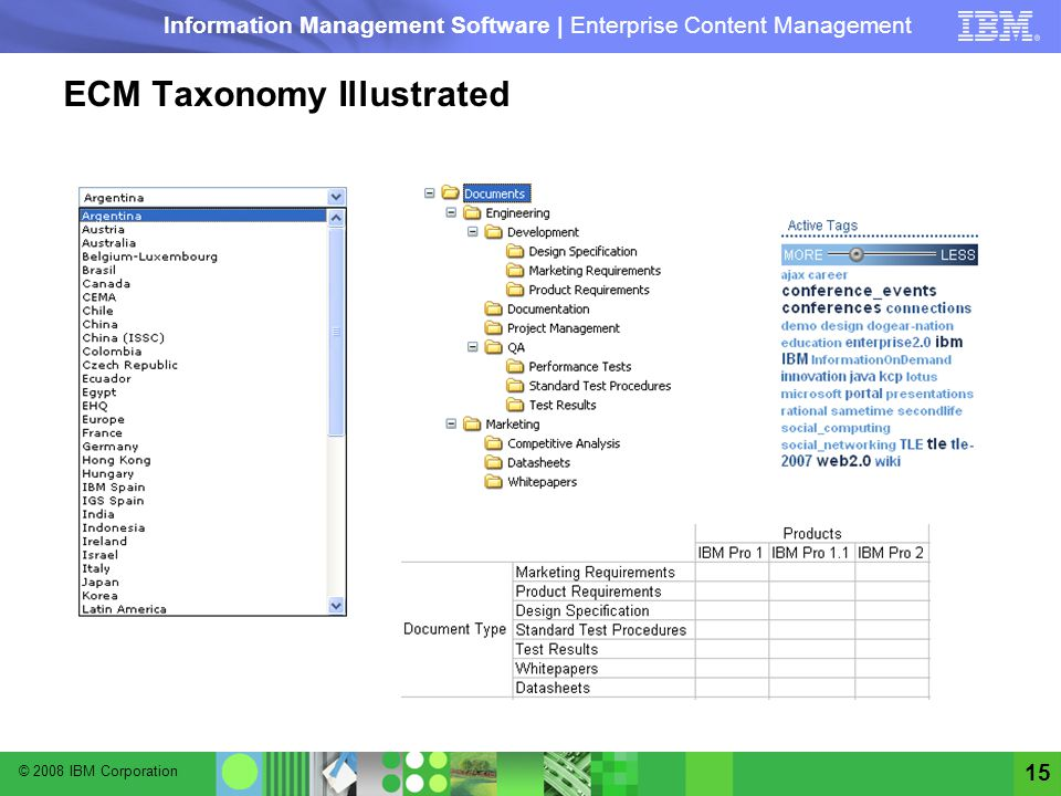 © 2008 IBM Corporation Information Management Software | Enterprise Content Management 15 ECM Taxonomy Illustrated