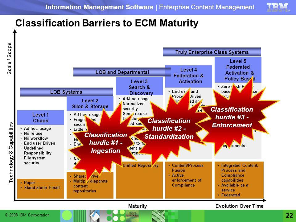© 2008 IBM Corporation Information Management Software | Enterprise Content Management 22 LOB Systems Evolution Over Time Paper Stand-alone Email Shar