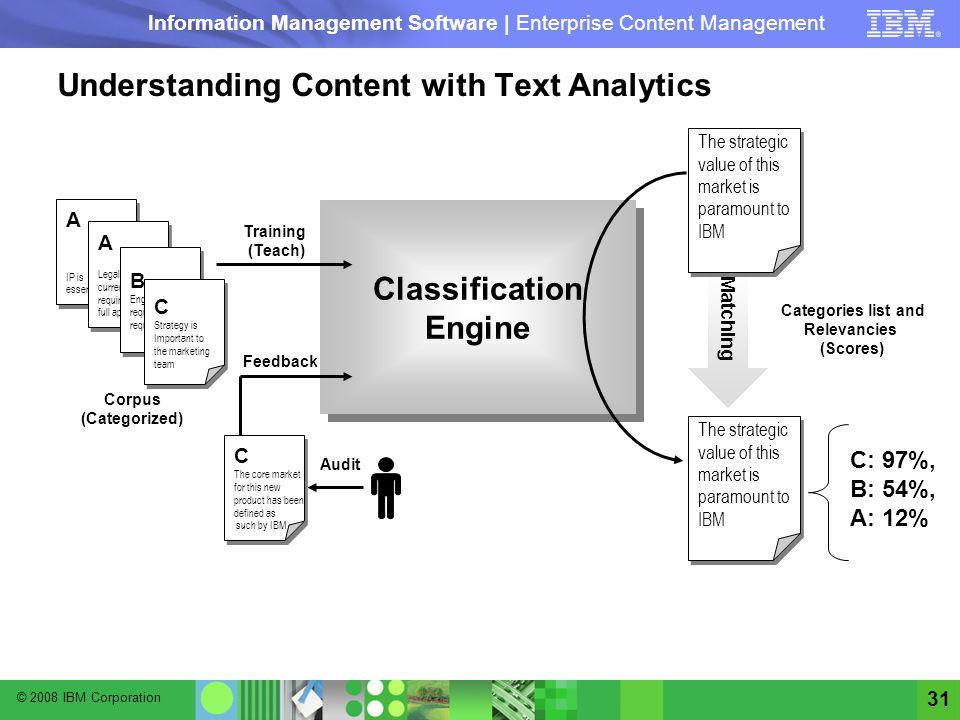 © 2008 IBM Corporation Information Management Software | Enterprise Content Management 31 Understanding Content with Text Analytics Matching Categorie