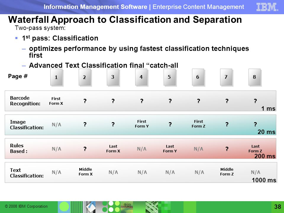 © 2008 IBM Corporation Information Management Software | Enterprise Content Management 38 Waterfall Approach to Classification and Separation Two-pass