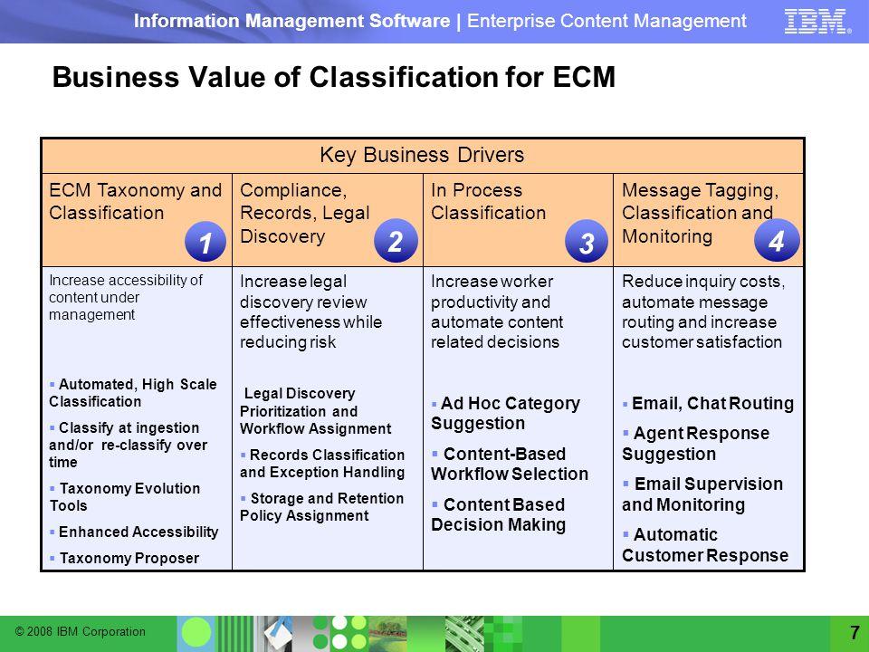 © 2008 IBM Corporation Information Management Software | Enterprise Content Management 7 Key Business Drivers Increase worker productivity and automat