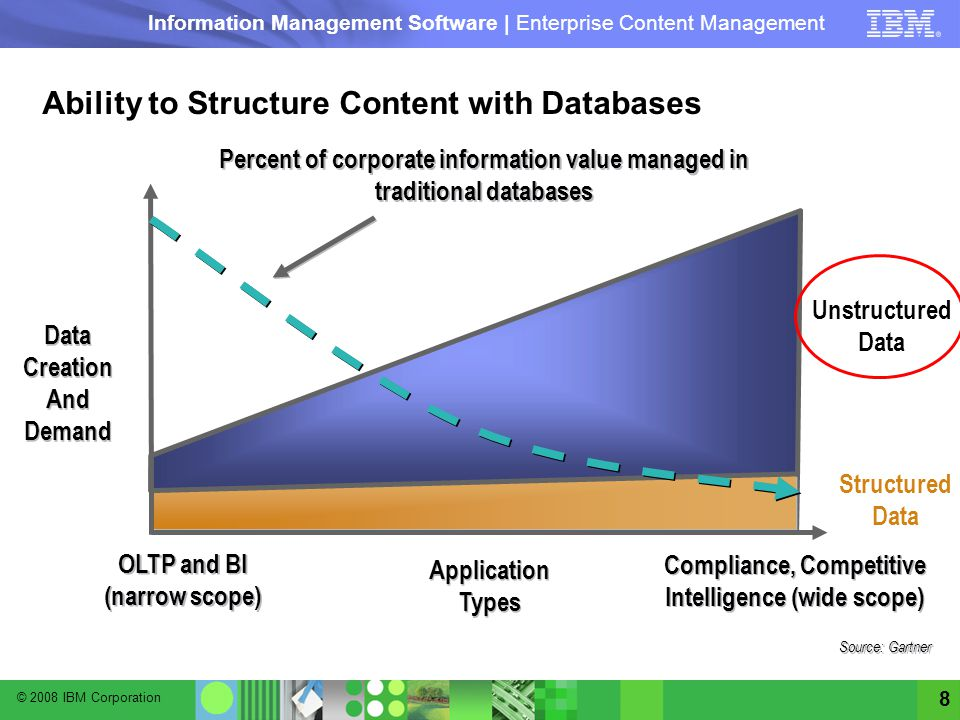 © 2008 IBM Corporation Information Management Software | Enterprise Content Management 8 Percent of corporate information value managed in traditional