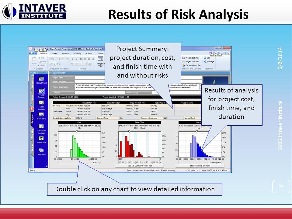 Results of Risk Analysis Project Summary: project duration, cost, and finish time with and without risks Results of analysis for project cost, finish