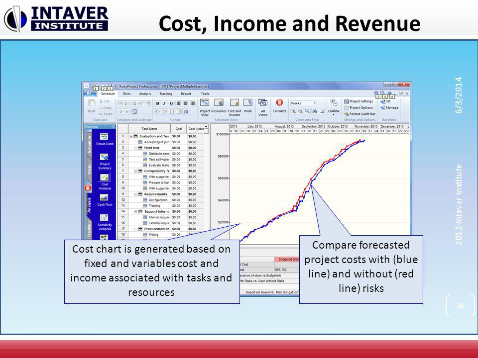 Cost, Income and Revenue Compare forecasted project costs with (blue line) and without (red line) risks Cost chart is generated based on fixed and var