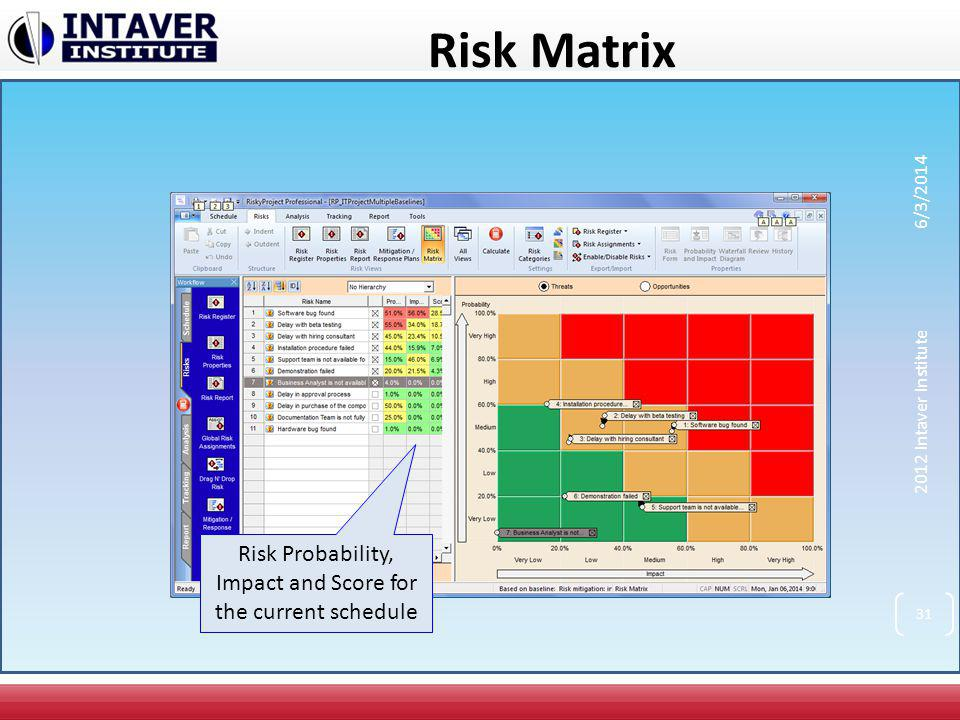 Risk Matrix Risk Probability, Impact and Score for the current schedule 31 2012 Intaver Institute 6/3/2014